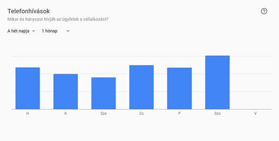 Google Cégem telefonhívások statisztika